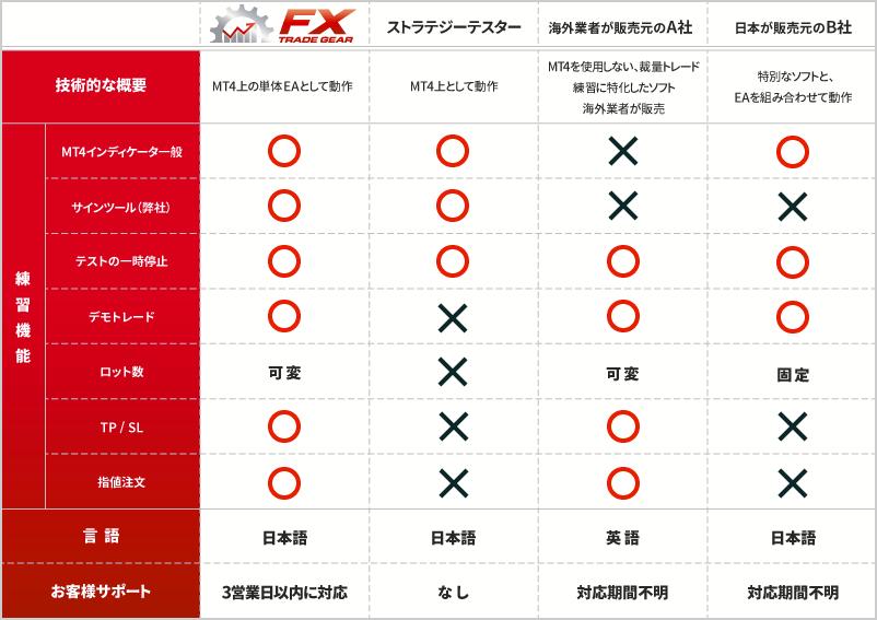 FXトレードギアと他社ツールの比較表